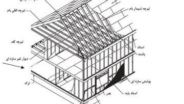 مشخصات سازه های سی اف اس